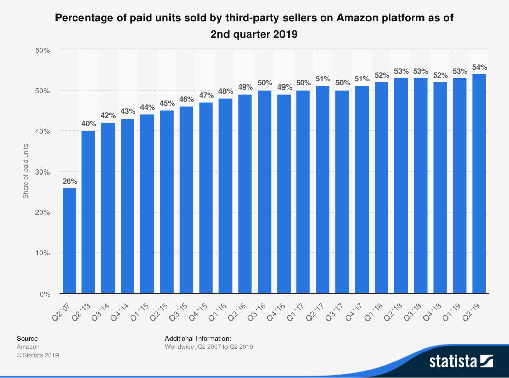 Percentage of third party sellers on Amazon - 50 %
