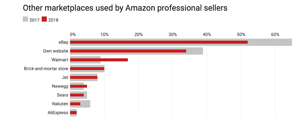 Other Markets used by Amazon Third Party Sellers