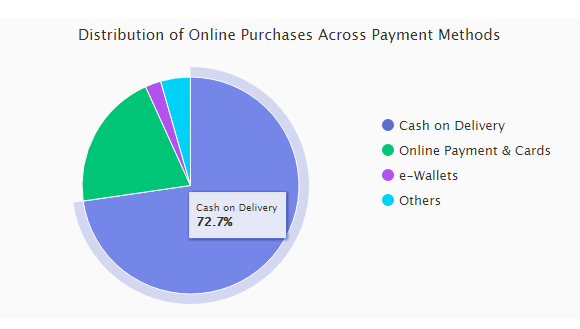 72% of Indians prefer Cash on Delivery as the payment option - statistics