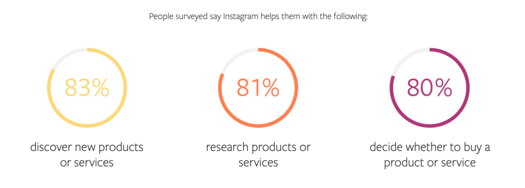 83% of users say Instagram helps them discover new brands.