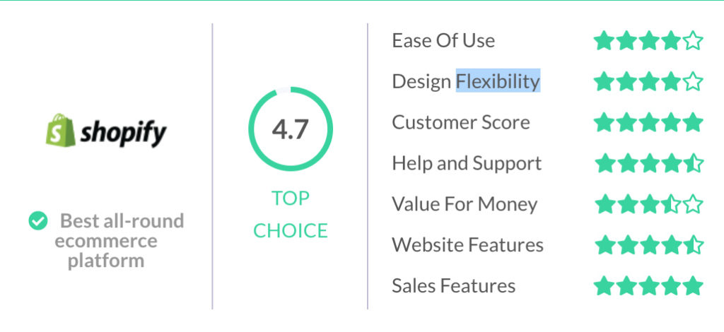 Shopify has been rated the Best E-Commerce Platform by Website Builder Expert.